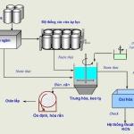 Giấy Tái Chế – Các bước quan trọng trong việc tái chế giấy