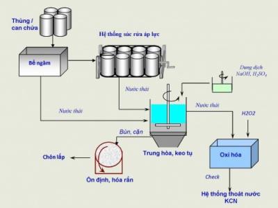 Giấy Tái Chế - Các bước quan trọng trong việc tái chế giấy